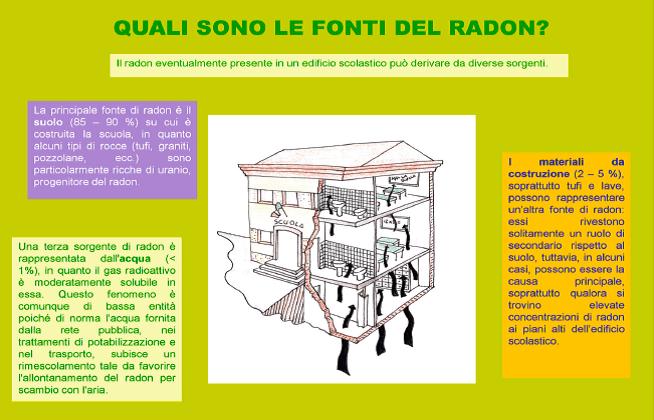 radon-scuole