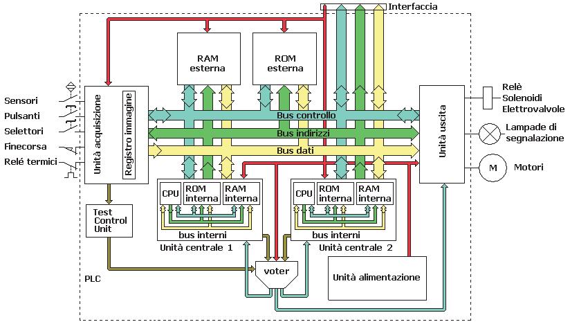 PLC macchine