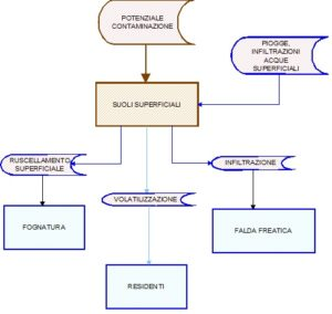 rischio chimico modello concettuale bonifiche siti contaminati