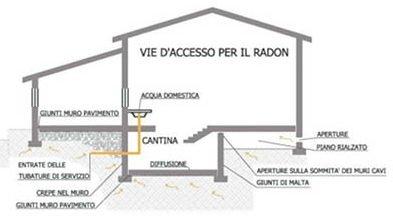 Rischio Radon