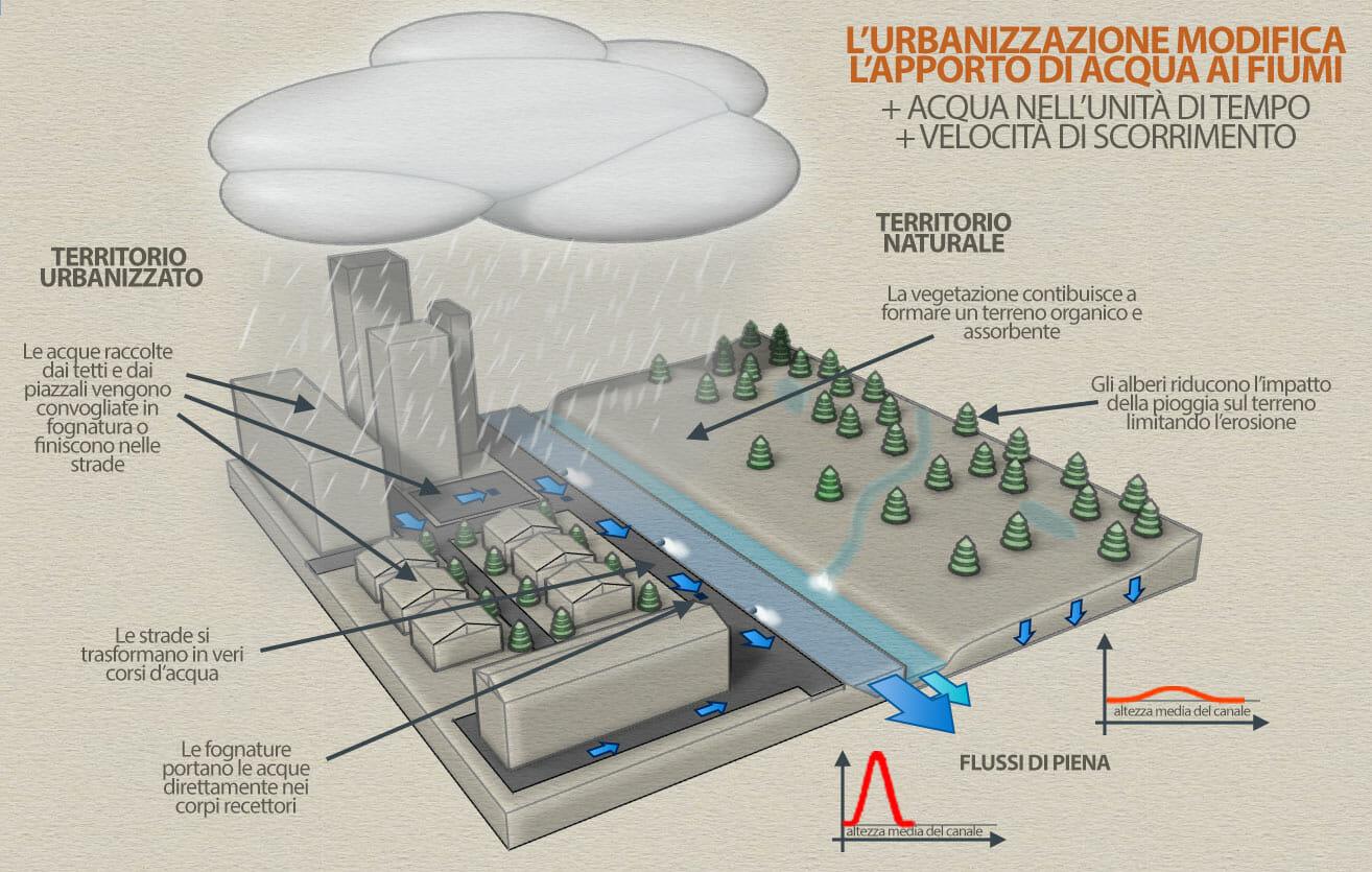 invarianza idraulica idrologica