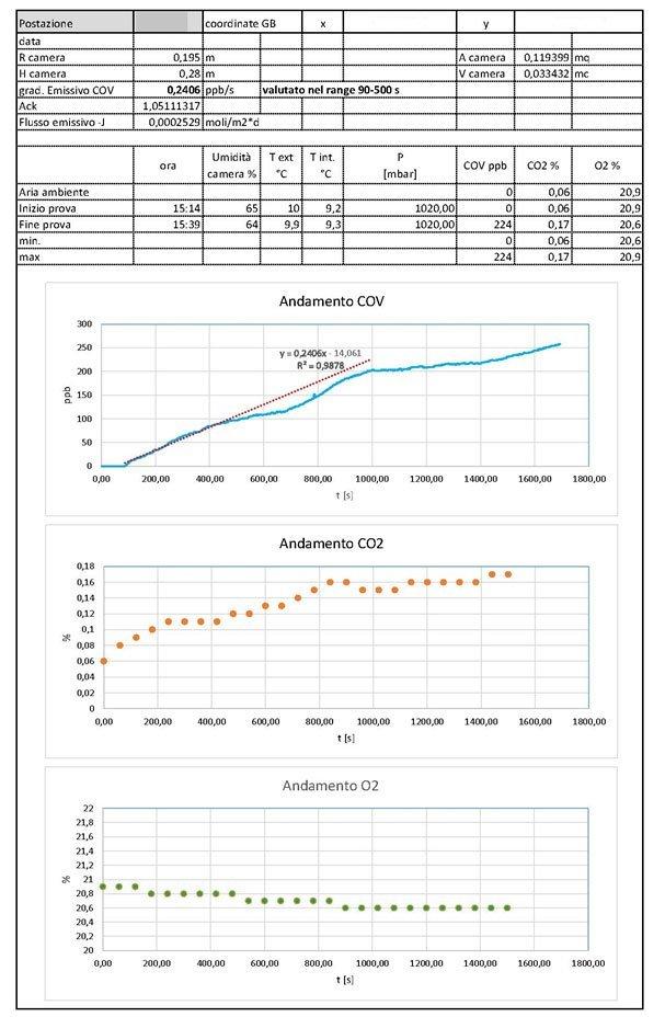 Schema Andamento COV e CO2